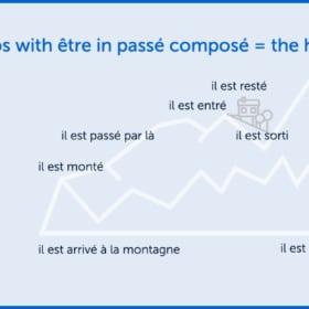 Understanding Passé Composé