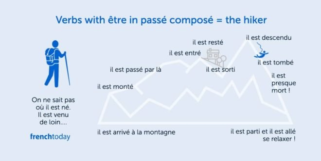 graphic of a hiker climbing a hill illustration of verbs with être for passé composé