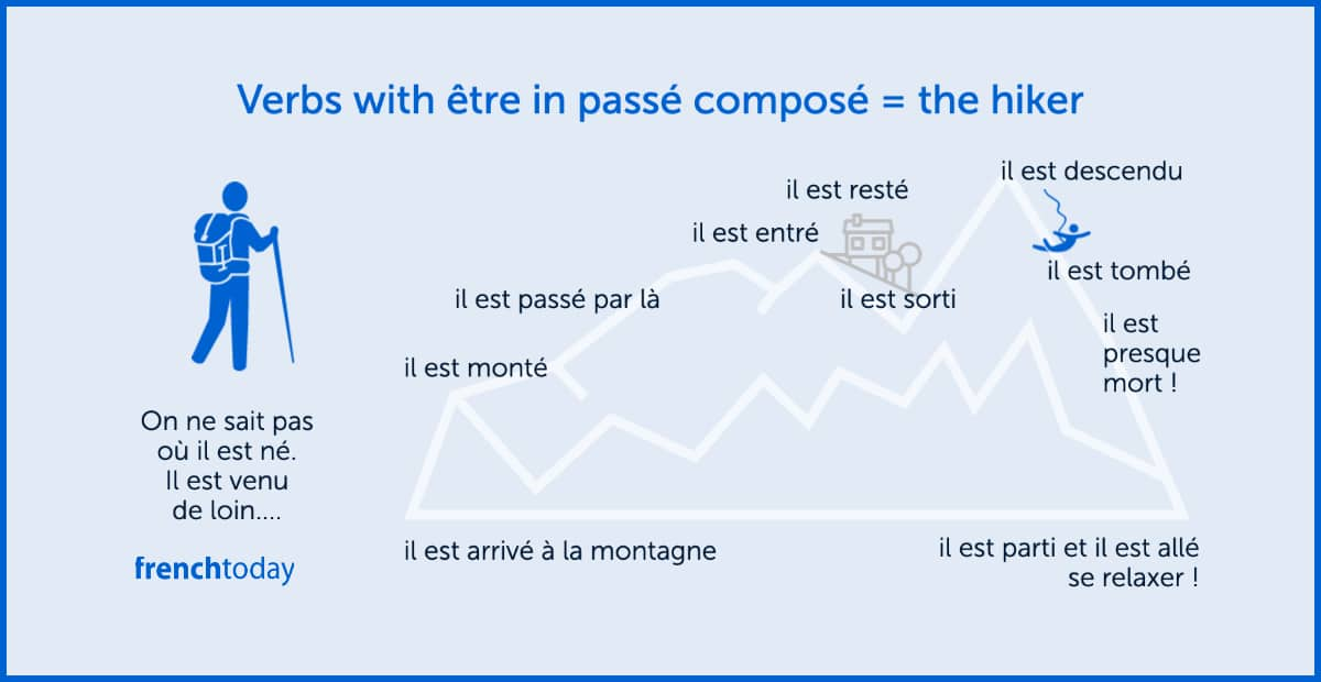 Understanding Passe Compose
