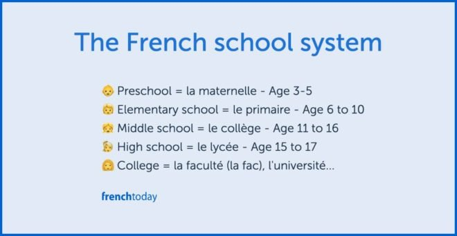 graphic with the names the French education system