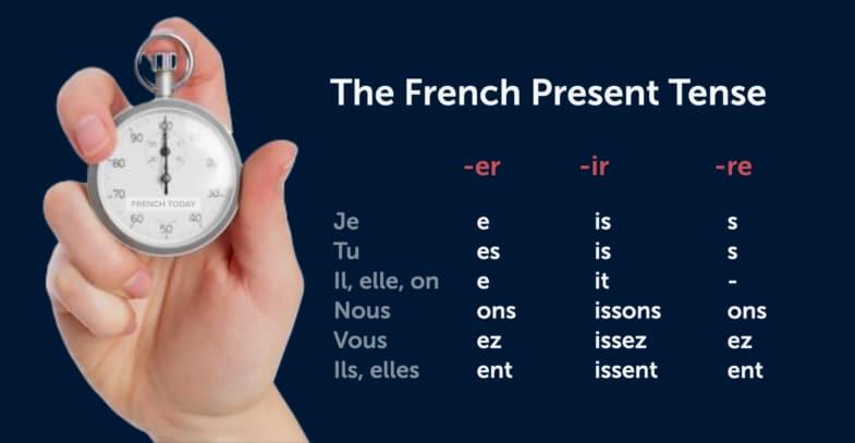 French present tense conjugations