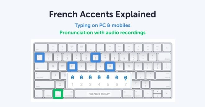 English qwerty keyboard with French accents shortcuts highlighted